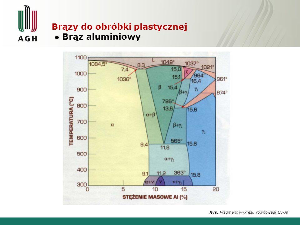 Brązy do obróbki plastycznej Brąz aluminiowy Rys. Fragment wykresu równowagi Cu-Al