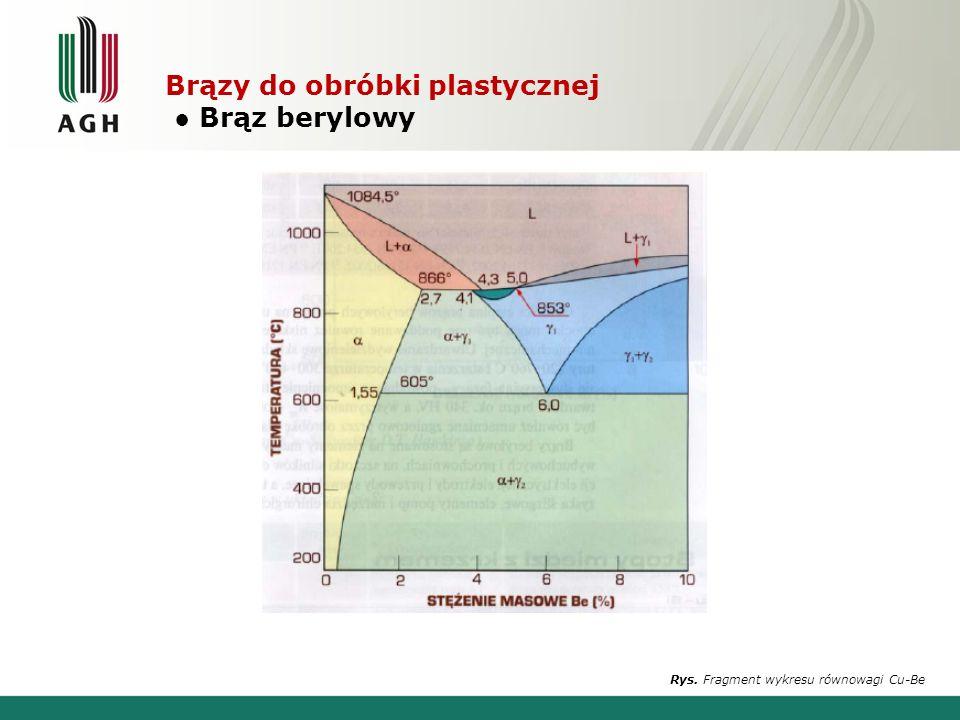 Brązy do obróbki plastycznej Brąz berylowy Rys. Fragment wykresu równowagi Cu-Be