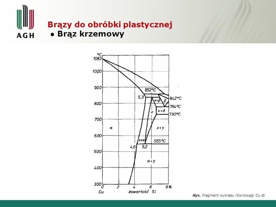 Brązy do obróbki plastycznej Brąz krzemowy Rys. Fragment wykresu równowagi Cu-Si