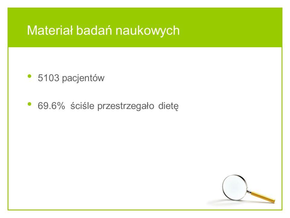 Materiał badań naukowych 5103 pacjentów 69.6% ściśle przestrzegało dietę
