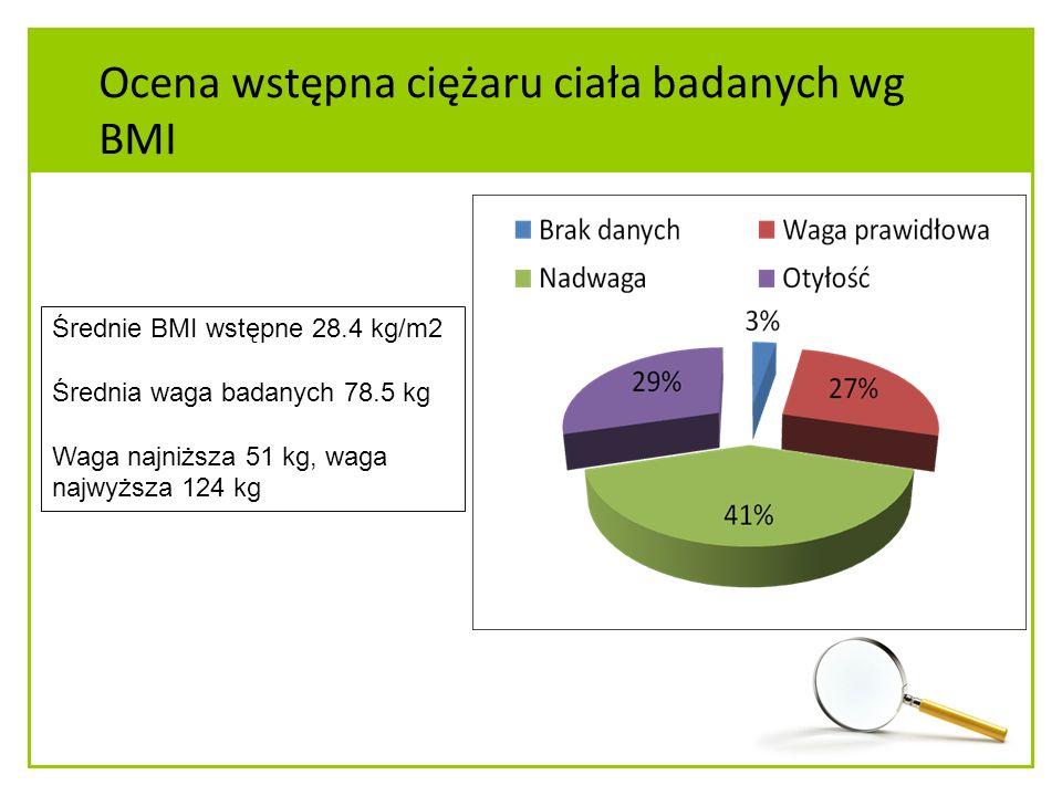 Ocena wstępna ciężaru ciała badanych wg BMI Średnie BMI wstępne 28.4 kg/m2 Średnia waga badanych 78.5 kg Waga najniższa 51 kg, waga najwyższa 124 kg