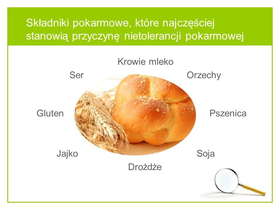 Składniki pokarmowe, które najczęściej stanowią przyczynę nietolerancji pokarmowej Krowie mleko Ser Orzechy Gluten Pszenica Jajko Soja Drożdże