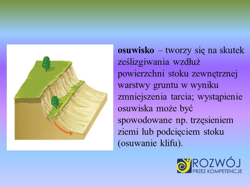 osuwisko – tworzy się na skutek ześlizgiwania wzdłuż powierzchni stoku zewnętrznej warstwy gruntu w wyniku zmniejszenia tarcia; wystąpienie osuwiska m