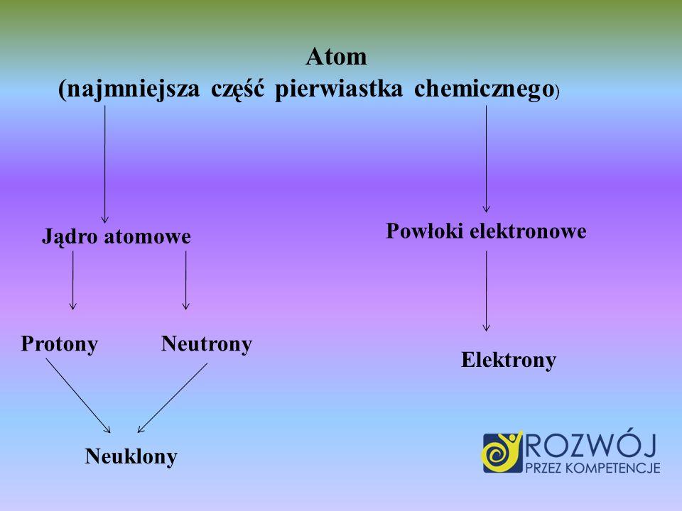 Atom (najmniejsza część pierwiastka chemicznego ) Jądro atomowe Powłoki elektronowe Protony Neutrony Neuklony Elektrony
