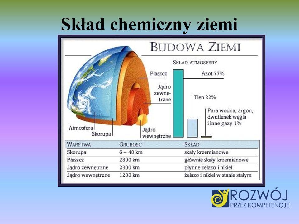 Skład chemiczny ziemi