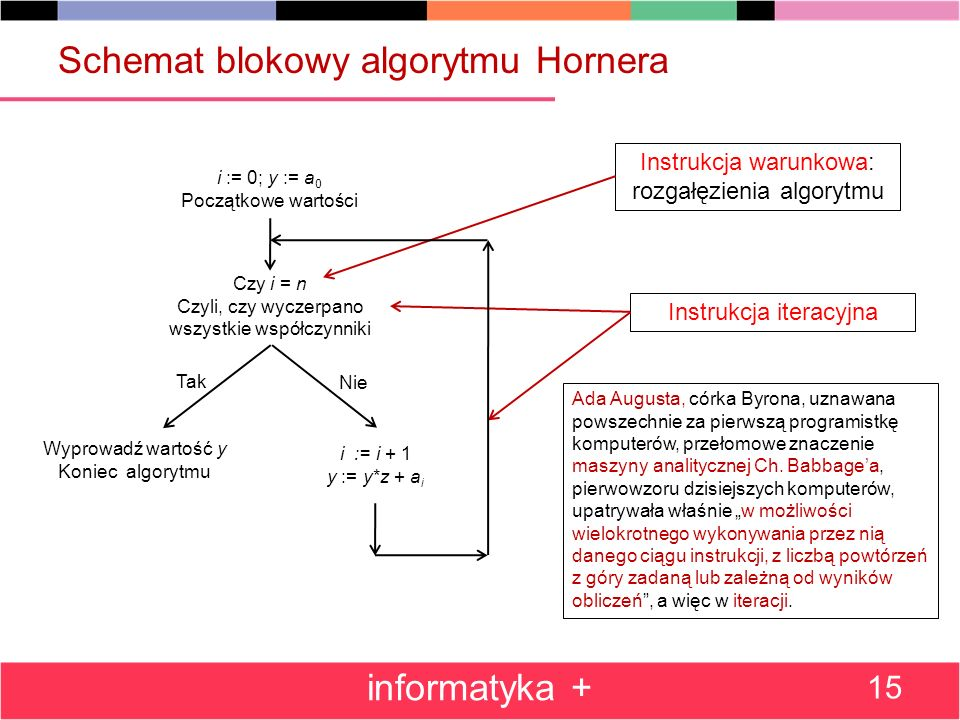 Schemat blokowy algorytmu Hornera informatyka + 15 Instrukcja iteracyjna Instrukcja warunkowa: rozgałęzienia algorytmu Ada Augusta, córka Byrona, uzna