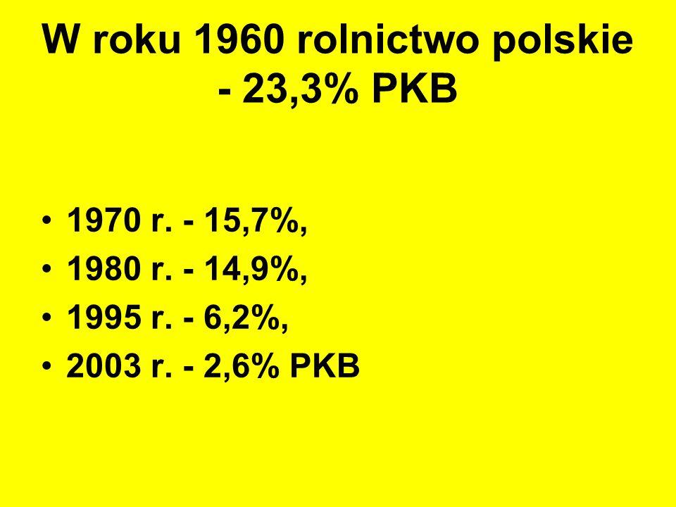 W roku 1960 rolnictwo polskie - 23,3% PKB 1970 r. - 15,7%, 1980 r. - 14,9%, 1995 r. - 6,2%, 2003 r. - 2,6% PKB