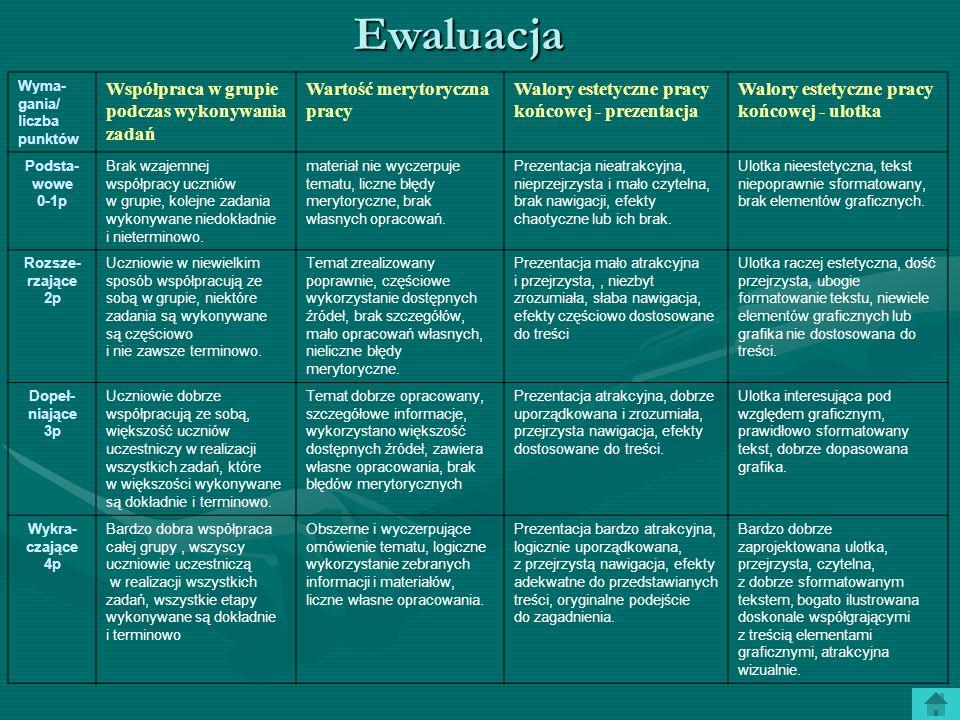 Wyma- gania/ liczba punktów Współpraca w grupie podczas wykonywania zadań Wartość merytoryczna pracy Walory estetyczne pracy końcowej - prezentacja Wa