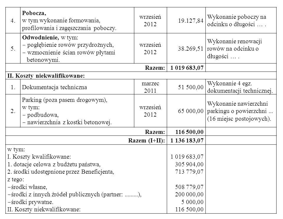 4. Pobocza, w tym wykonanie formowania, profilowania i zagęszczania poboczy. wrzesień 2012 19.127,84 Wykonanie poboczy na odcinku o długości …. 5. Odw