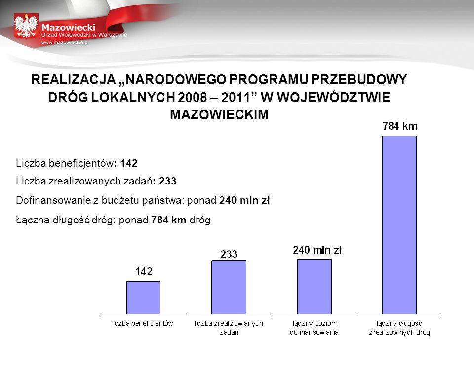 REALIZACJA NARODOWEGO PROGRAMU PRZEBUDOWY DRÓG LOKALNYCH 2008 – 2011 W WOJEWÓDZTWIE MAZOWIECKIM Liczba beneficjentów: 142 Liczba zrealizowanych zadań: