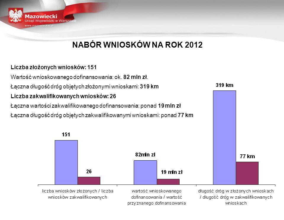 NABÓR WNIOSKÓW NA ROK 2012 Liczba złożonych wniosków: 151 Wartość wnioskowanego dofinansowania: ok. 82 mln zł. Łączna długość dróg objętych złożonymi