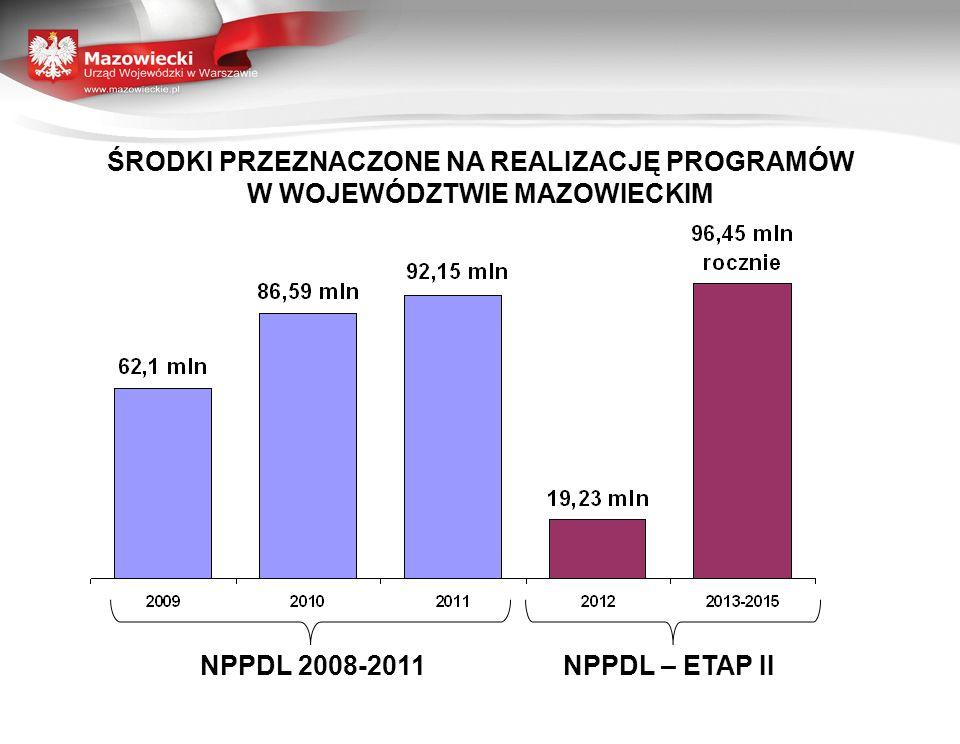 ŚRODKI PRZEZNACZONE NA REALIZACJĘ PROGRAMÓW W WOJEWÓDZTWIE MAZOWIECKIM NPPDL 2008-2011NPPDL – ETAP II