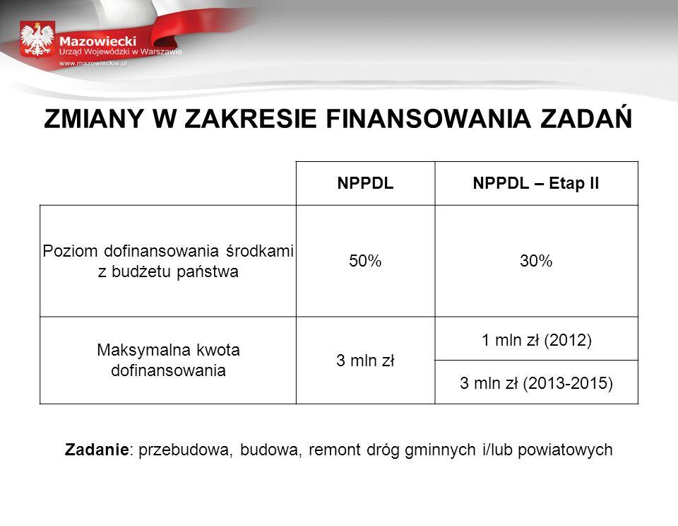 ZMIANY W ZAKRESIE FINANSOWANIA ZADAŃ NPPDLNPPDL – Etap II Poziom dofinansowania środkami z budżetu państwa 50%30% Maksymalna kwota dofinansowania 3 ml