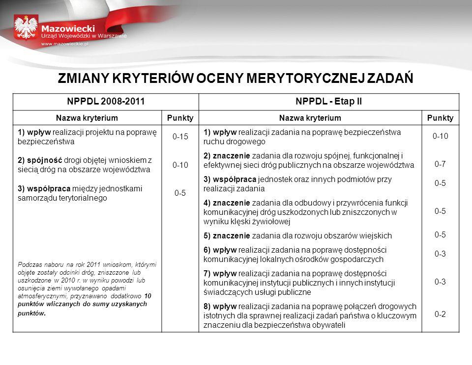 ZMIANY KRYTERIÓW OCENY MERYTORYCZNEJ ZADAŃ NPPDL 2008-2011NPPDL - Etap II Nazwa kryteriumPunktyNazwa kryteriumPunkty 1) wpływ realizacji projektu na p