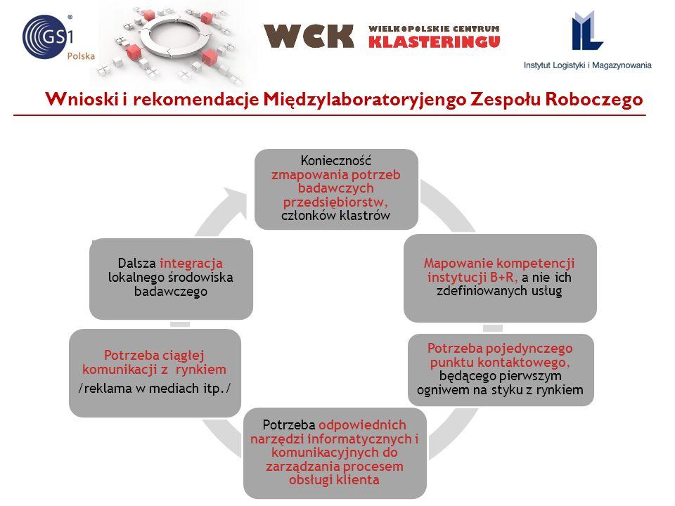 Wnioski i rekomendacje Międzylaboratoryjengo Zespołu Roboczego Konieczność zmapowania potrzeb badawczych przedsiębiorstw, członków klastrów Mapowanie