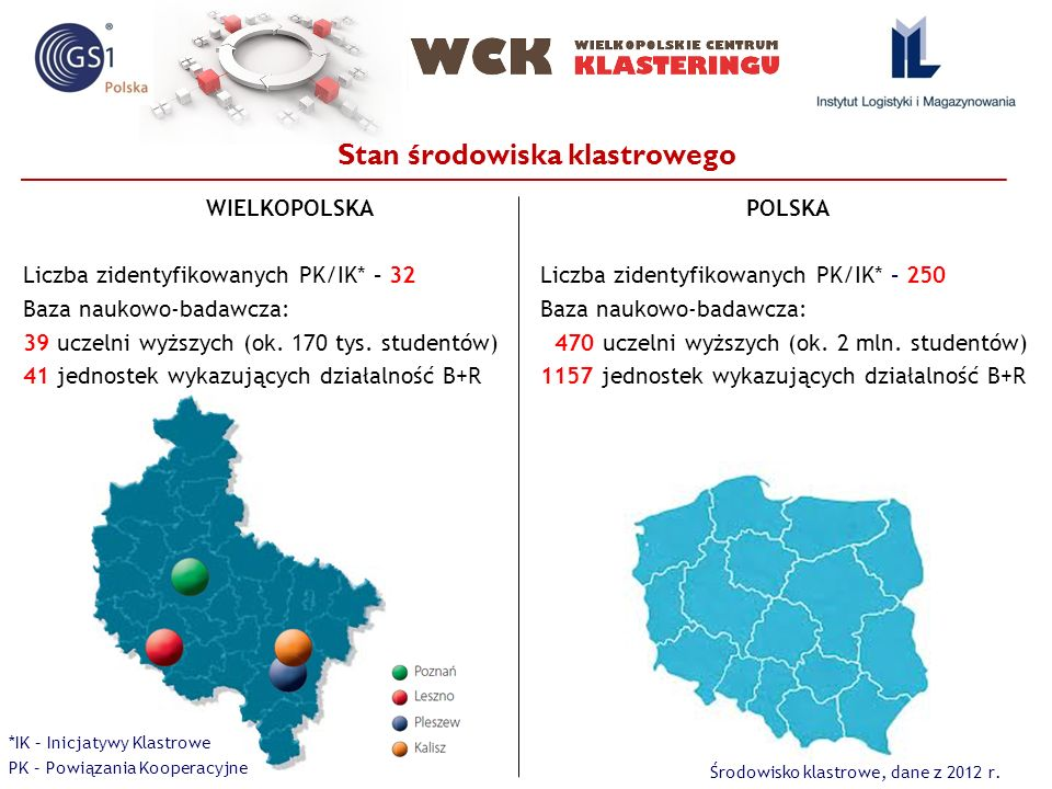 Stan środowiska klastrowego WIELKOPOLSKA Liczba zidentyfikowanych PK/IK* – 32 Baza naukowo-badawcza: 39 uczelni wyższych (ok. 170 tys. studentów) 41 j