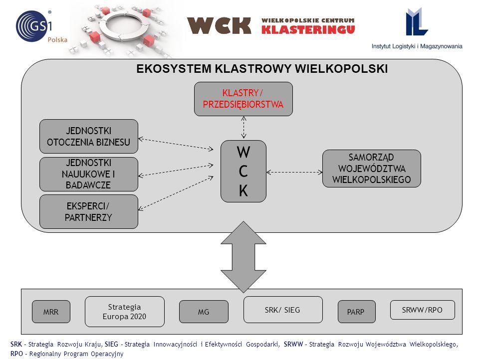 WCK w Europie Udział w wydarzeniach klastrowych w Europie, szkoleniach, warsztatach, prezentacjach kreowanie powiązań z organizacjami klastrowymi Monitoring publikacji KE oraz instytucji powiązanych, ogłoszeń projektowych, partnerskich, koordynowanie kontaktów z instytucjami klastrowymi Tworzenie i dystrybucja ogłoszeń i profilów klastrów reprezentowanie i wsparcie spotkań międzyklastrowych
