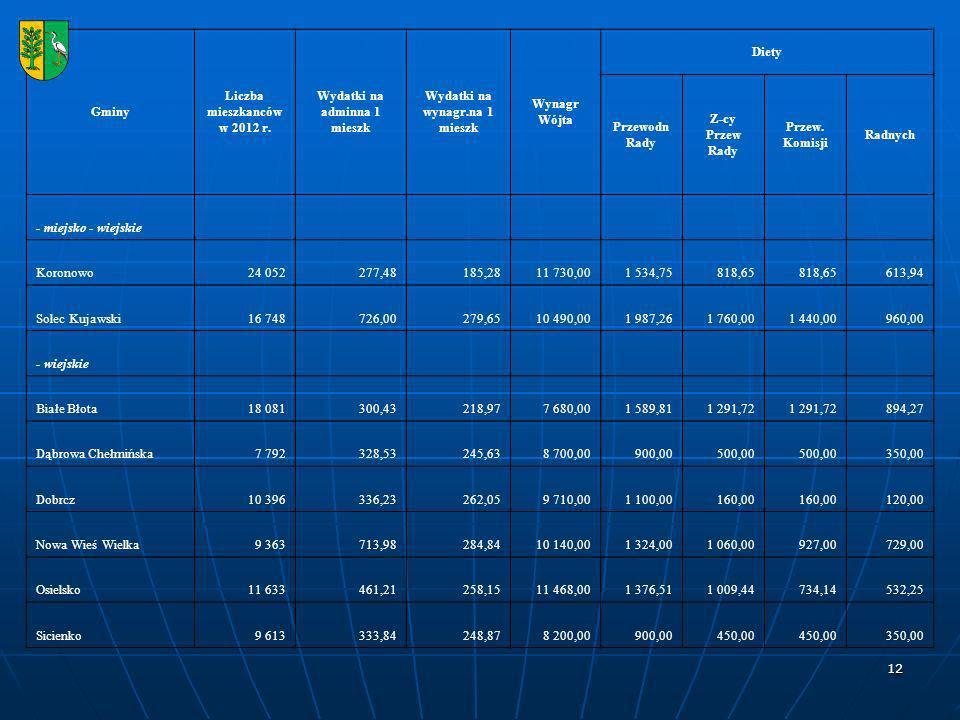 12 Gminy Liczba mieszkanców w 2012 r.
