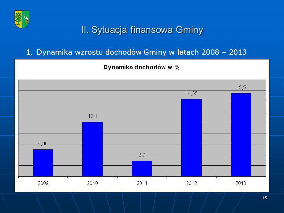 15 II. Sytuacja finansowa Gminy 1.Dynamika wzrostu dochodów Gminy w latach 2008 – 2013