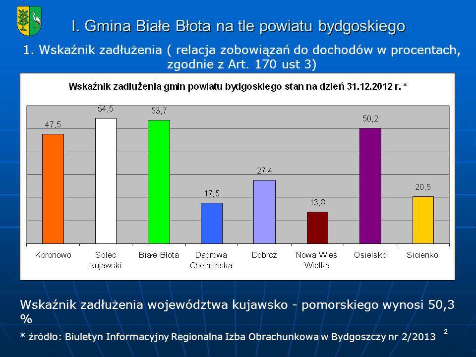 2 I.Gmina Białe Błota na tle powiatu bydgoskiego 1.