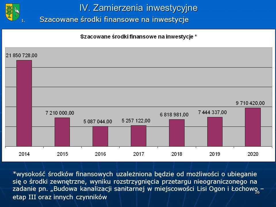26 IV.Zamierzenia inwestycyjne 1.