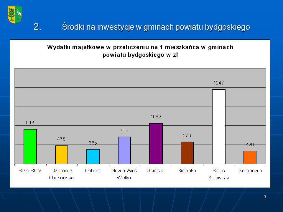 3 2. Środki na inwestycje w gminach powiatu bydgoskiego