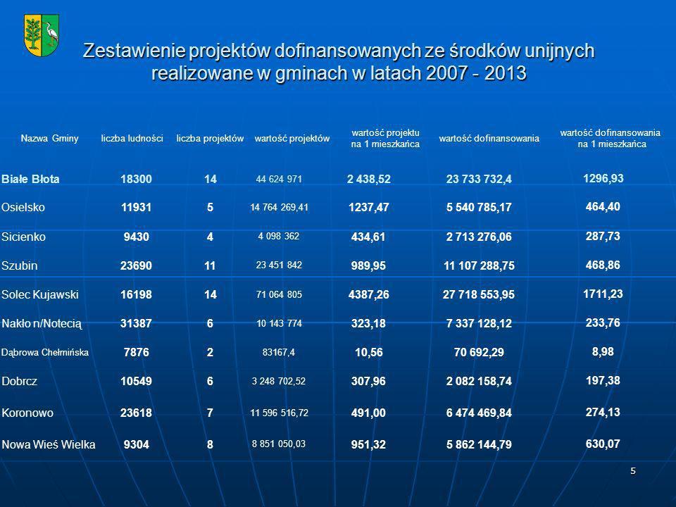 5 Zestawienie projektów dofinansowanych ze środków unijnych realizowane w gminach w latach 2007 - 2013 Nazwa Gminyliczba ludnościliczba projektówwartość projektów wartość projektu na 1 mieszkańca wartość dofinansowania na 1 mieszkańca Białe Błota1830014 44 624 971 2 438,5223 733 732,41296,93 Osielsko119315 14 764 269,41 1237,475 540 785,17464,40 Sicienko94304 4 098 362 434,612 713 276,06287,73 Szubin2369011 23 451 842 989,9511 107 288,75468,86 Solec Kujawski1619814 71 064 805 4387,2627 718 553,951711,23 Nakło n/Notecią313876 10 143 774 323,187 337 128,12233,76 Dąbrowa Chełmińska 78762 83167,4 10,5670 692,298,98 Dobrcz105496 3 248 702,52 307,962 082 158,74197,38 Koronowo236187 11 596 516,72 491,006 474 469,84274,13 Nowa Wieś Wielka93048 8 851 050,03 951,325 862 144,79630,07