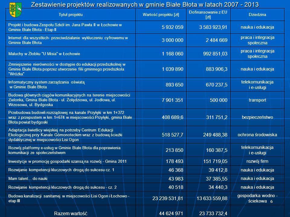6 Zestawienie projektów realizowanych w gminie Białe Błota w latach 2007 - 2013 Tytuł projektuWartość projektu [zł] Dofinansowanie z EU [zł] Dziedzina Projekt i budowa Zespołu Szkół im.
