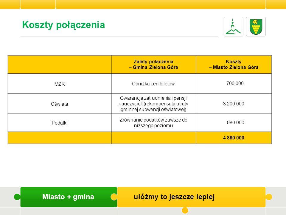 Miasto + gmina ułóżmy to jeszcze lepiej Zalety połączenia – Gmina Zielona Góra Koszty – Miasto Zielona Góra MZKObniżka cen biletów 700 000 Oświata Gwa