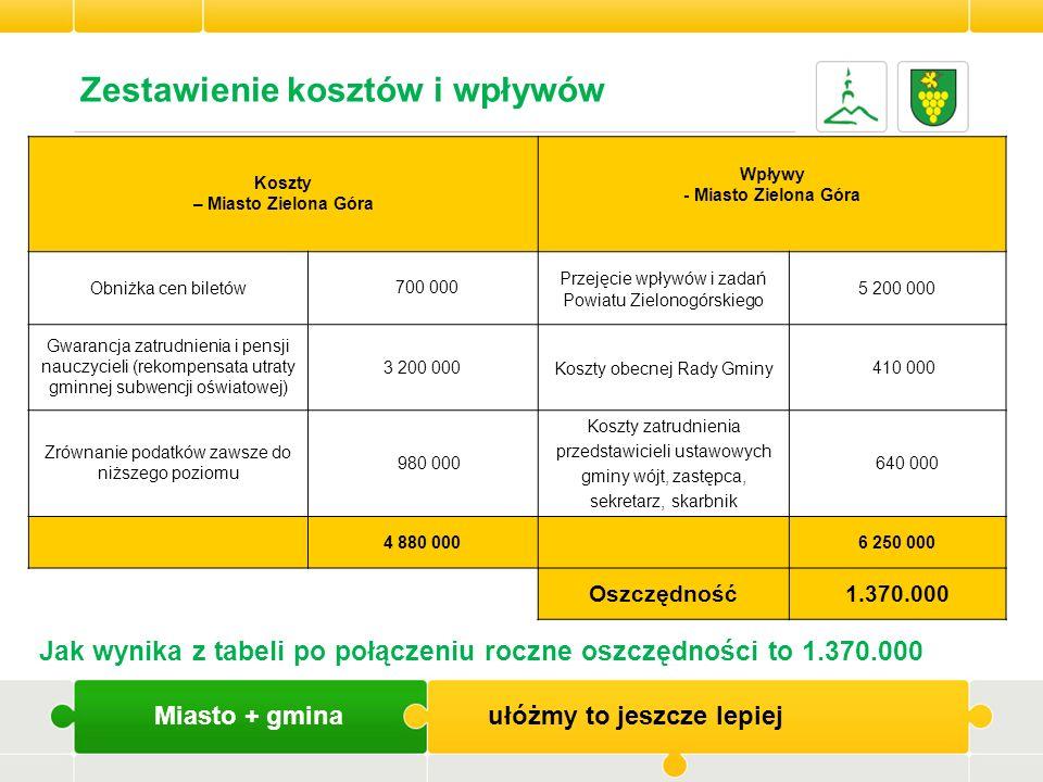 Miasto + gmina ułóżmy to jeszcze lepiej Zestawienie kosztów i wpływów Koszty – Miasto Zielona Góra Wpływy - Miasto Zielona Góra Obniżka cen biletów 70