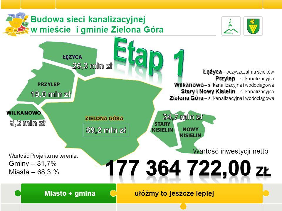 Miasto + gmina ułóżmy to jeszcze lepiej Wartość inwestycji netto Racula, Drzonków Racula, Drzonków – s.