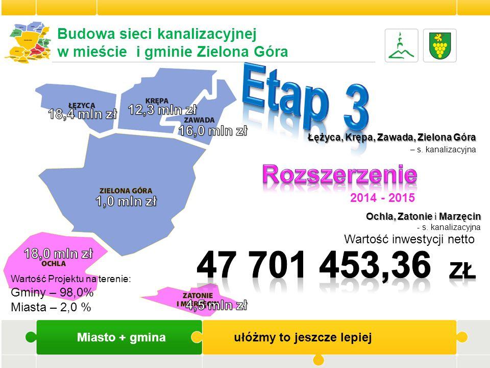 Miasto + gmina ułóżmy to jeszcze lepiej Wartość inwestycji netto Łężyca, Krępa, Zawada, Zielona Góra Łężyca, Krępa, Zawada, Zielona Góra – s. kanaliza