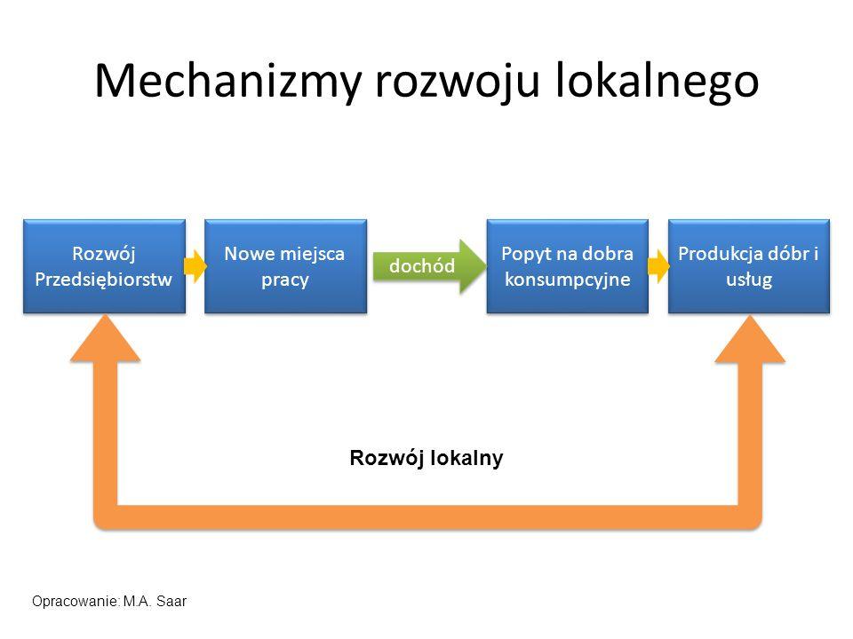 Mechanizmy rozwoju lokalnego Rozwój Przedsiębiorstw Nowe miejsca pracy Popyt na dobra konsumpcyjne Produkcja dóbr i usług dochód Rozwój lokalny Opracowanie: M.A.
