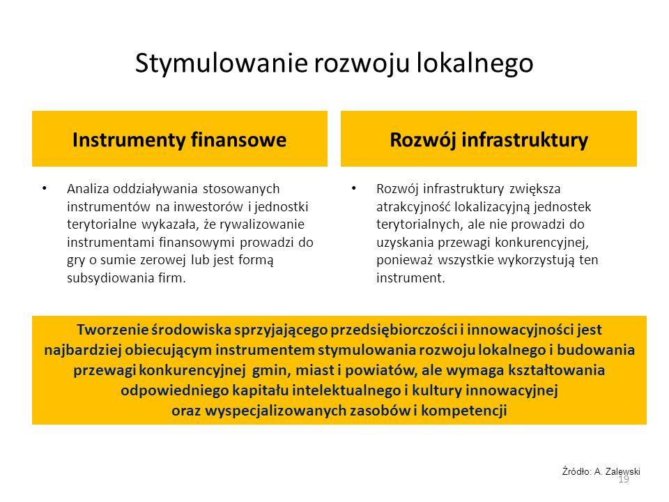 Stymulowanie rozwoju lokalnego Instrumenty finansoweRozwój infrastruktury Analiza oddziaływania stosowanych instrumentów na inwestorów i jednostki terytorialne wykazała, że rywalizowanie instrumentami finansowymi prowadzi do gry o sumie zerowej lub jest formą subsydiowania firm.