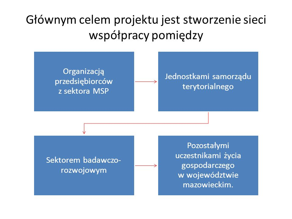 Głównym celem projektu jest stworzenie sieci współpracy pomiędzy Organizacją przedsiębiorców z sektora MSP Jednostkami samorządu terytorialnego Sektorem badawczo- rozwojowym Pozostałymi uczestnikami życia gospodarczego w województwie mazowieckim.