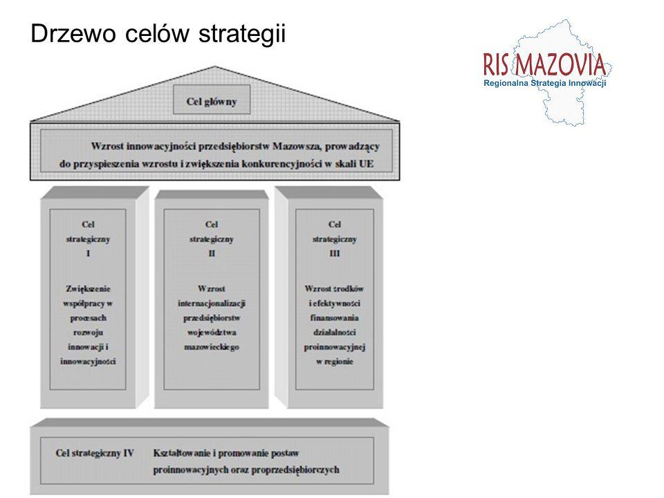 Drzewo celów strategii
