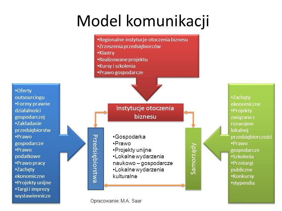Model komunikacji Regionalne instytucje otoczenia biznesu Zrzeszenia przedsiębiorców Klastry Realizowane projektu Kursy i szkolenia Prawo gospodarcze Regionalne instytucje otoczenia biznesu Zrzeszenia przedsiębiorców Klastry Realizowane projektu Kursy i szkolenia Prawo gospodarcze Oferty outsourcingu Formy prawne działalności gospodarczej Zakładanie przedsiębiorstw Prawo gospodarcze Prawo podatkowe Prawo pracy Zachęty ekonomiczne Projekty unijne Targi i imprezy wystawiennicze Oferty outsourcingu Formy prawne działalności gospodarczej Zakładanie przedsiębiorstw Prawo gospodarcze Prawo podatkowe Prawo pracy Zachęty ekonomiczne Projekty unijne Targi i imprezy wystawiennicze Zachęty ekonomiczne Projekty związane z rozwojem lokalnej przedsiębiorczości Prawo gospodarcze Szkolenia Przetargi publiczne Konkursy stypendia Zachęty ekonomiczne Projekty związane z rozwojem lokalnej przedsiębiorczości Prawo gospodarcze Szkolenia Przetargi publiczne Konkursy stypendia Przedsiębiorstwa Instytucje otoczenia biznesu Samorządy Gospodarka Prawo Projekty unijne Lokalne wydarzenia naukowo – gospodarcze Lokalne wydarzenia kulturalne Opracowanie: M.A.