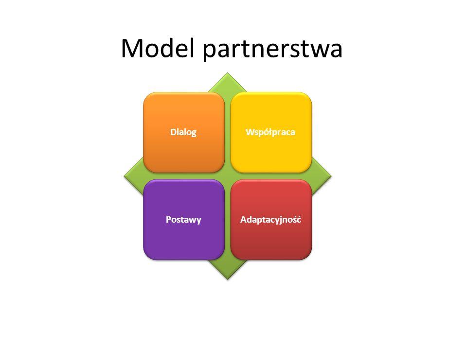 DialogWspółpracaPostawyAdaptacyjność Model partnerstwa