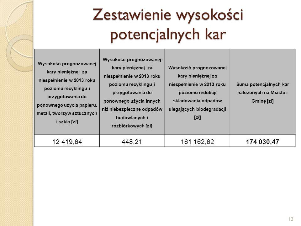 Zestawienie wysokości potencjalnych kar 13 Wysokość prognozowanej kary pieniężnej za niespełnienie w 2013 roku poziomu recyklingu i przygotowania do ponownego użycia papieru, metali, tworzyw sztucznych i szkła [zł] Wysokość prognozowanej kary pieniężnej za niespełnienie w 2013 roku poziomu recyklingu i przygotowania do ponownego użycia innych niż niebezpieczne odpadów budowlanych i rozbiórkowych [zł] Wysokość prognozowanej kary pieniężnej za niespełnienie w 2013 roku poziomu redukcji składowania odpadów ulegających biodegradacji [zł] Suma potencjalnych kar nałożonych na Miasto i Gminę [zł] 12 419,64448,21161 162,62174 030,47