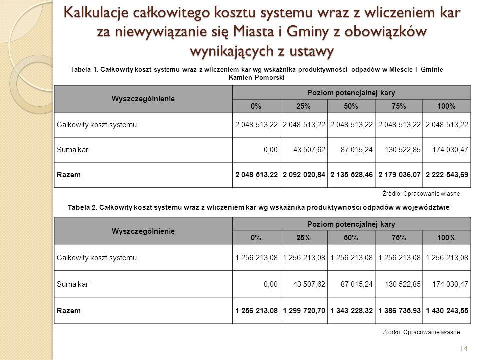 Kalkulacje całkowitego kosztu systemu wraz z wliczeniem kar za niewywiązanie się Miasta i Gminy z obowiązków wynikających z ustawy 14 Źródło: Opracowanie własne Tabela 1.