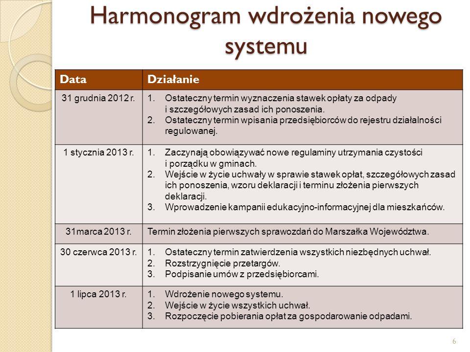 Harmonogram wdrożenia nowego systemu DataDziałanie 31 grudnia 2012 r.1.Ostateczny termin wyznaczenia stawek opłaty za odpady i szczegółowych zasad ich ponoszenia.