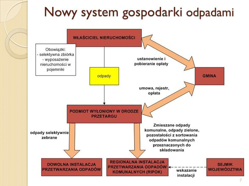 Nowy system gospodarki odpadami 7