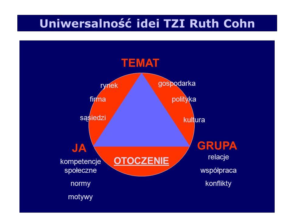 JA GRUPA TEMAT Uniwersalność idei TZI Ruth Cohn OTOCZENIE polityka kultura firma sąsiedzi rynek gospodarka relacje współpraca konflikty kompetencje sp