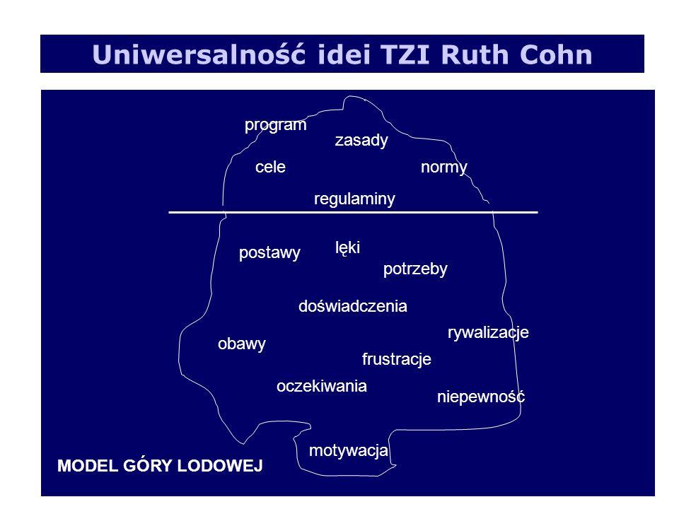 Uniwersalność idei TZI Ruth Cohn cele zasady regulaminy normy program postawy doświadczenia potrzeby lęki obawy oczekiwania frustracje rywalizacje niepewność motywacja MODEL GÓRY LODOWEJ