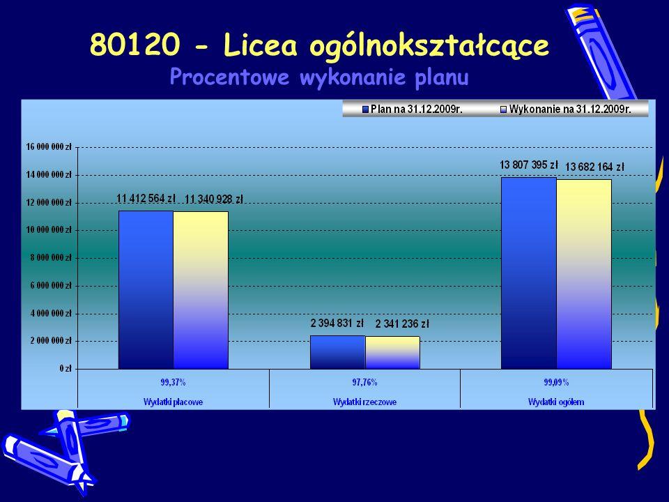 80120 - Licea ogólnokształcące Procentowe wykonanie planu