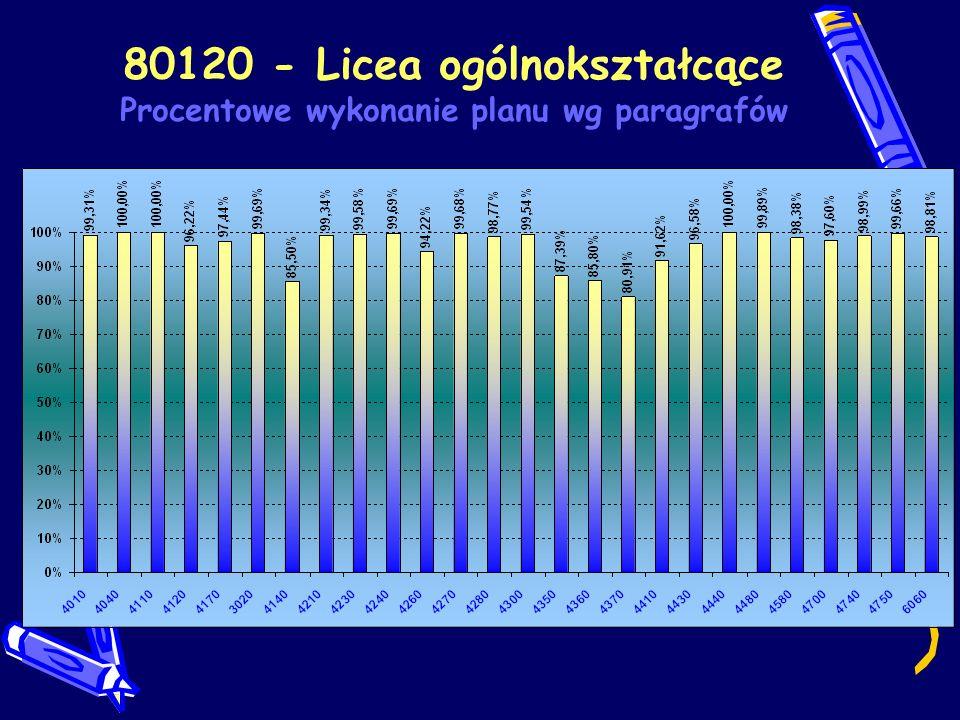 80120 - Licea ogólnokształcące Wykonanie planu wg placówek