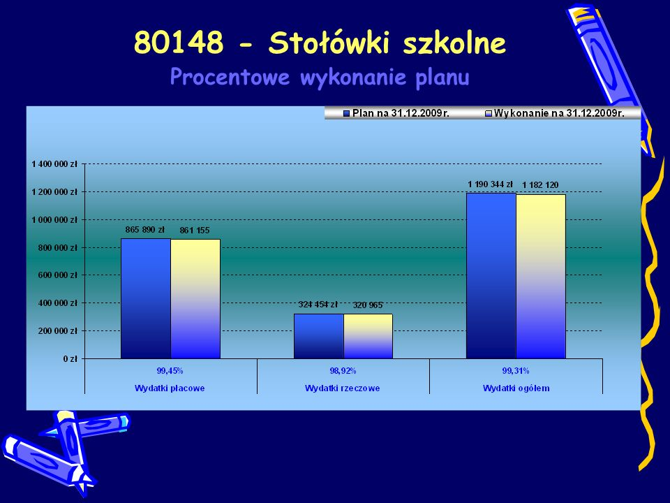 80148 - Stołówki szkolne Procentowe wykonanie planu