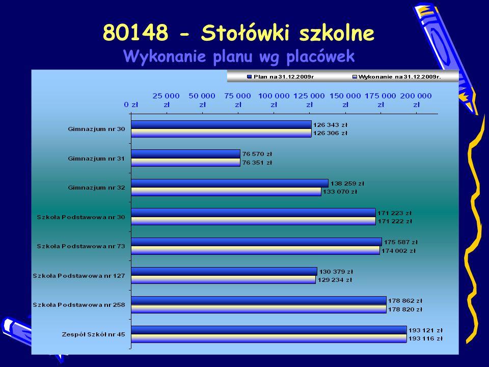 80195 - Pozostała działalność Procentowe wykonanie planu