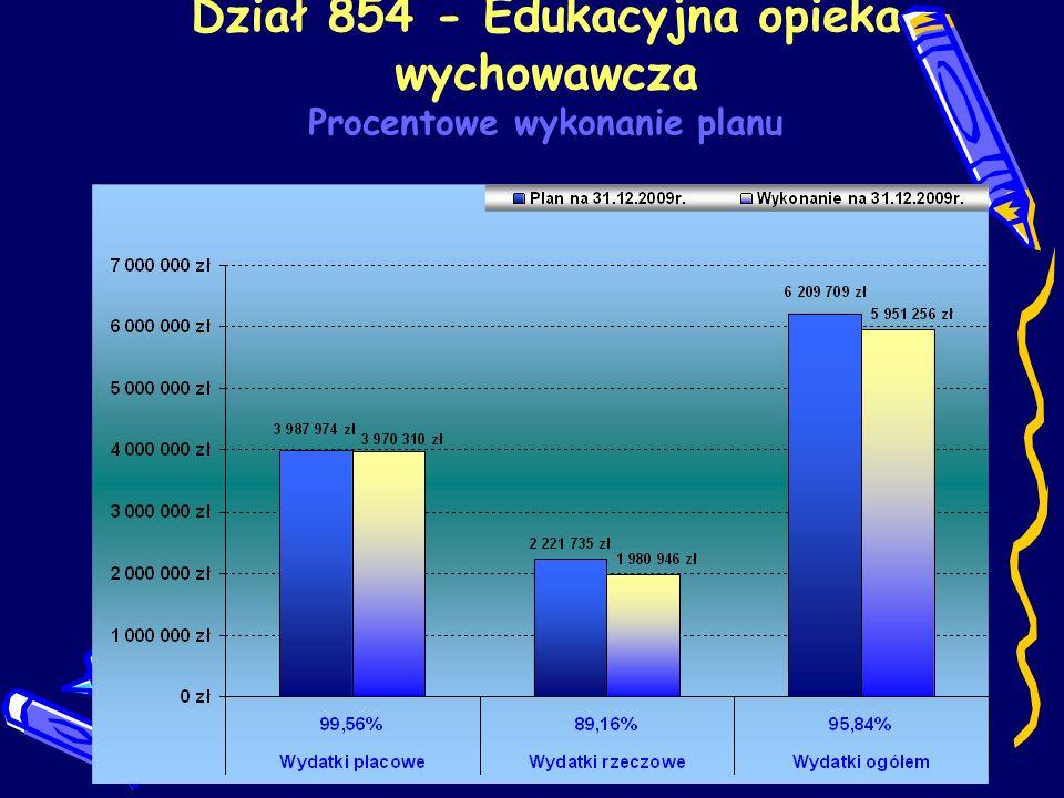 Dział 854 - Edukacyjna opieka wychowawcza Procentowe wykonanie planu