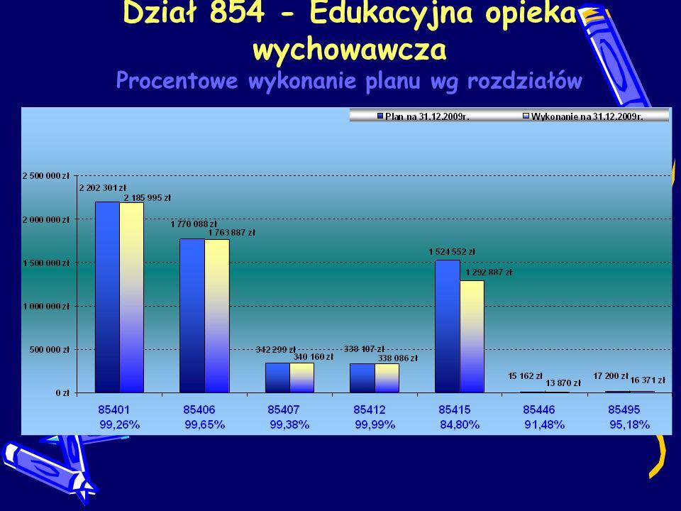 Dział 854 - Edukacyjna opieka wychowawcza Procentowe wykonanie planu wg rozdziałów